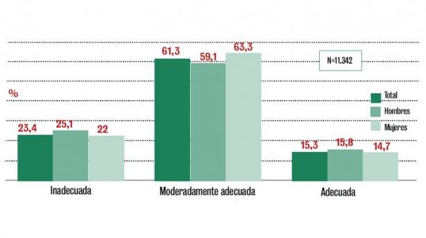 Solo un 15,3 por ciento de quien realiza ejercicio se alimenta bien